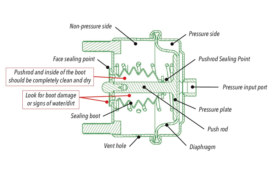 Preventing Water Ingress on Disc Brakes