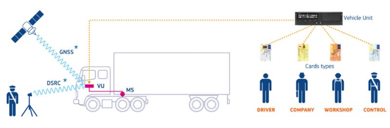vdo kitas wiring diagram intelligent tachographs are you prepared  cvw  intelligent tachographs are you