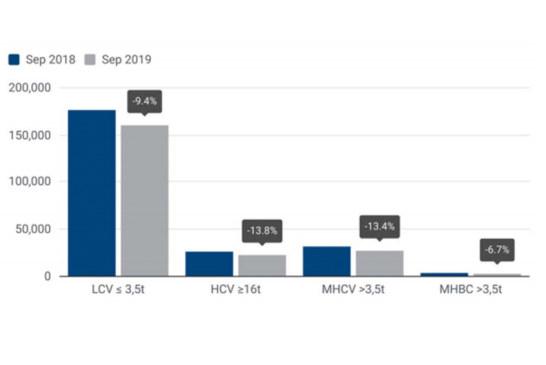 ACEA reveals CV registrations declined in September