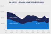 SMMT reveals CV manufacturing has fallen