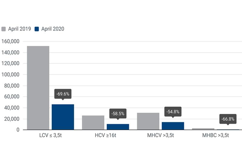 ACEA reveals drop in commercial vehicle registrations