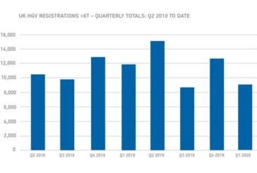 SMMT data reveals decline in British HGV market