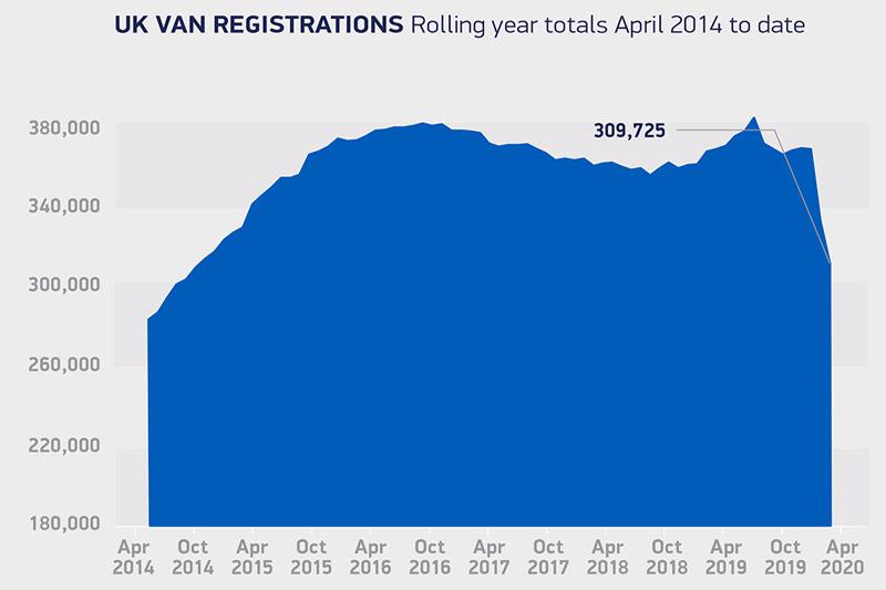 SMMT reveals Coronavirus shrinks UK new van market