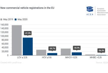 ACEA reveals CV registrations continue decline