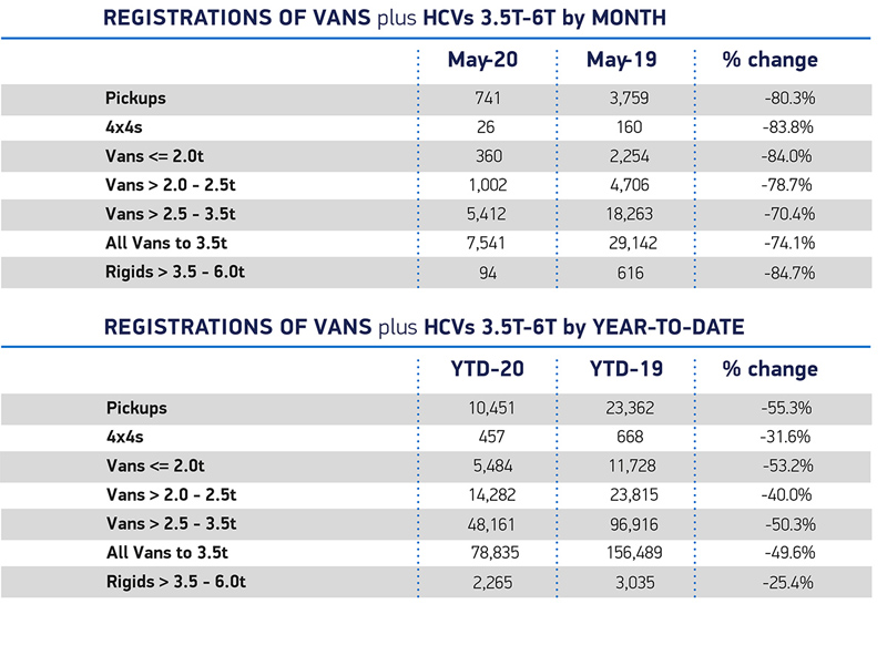 SMMT announces drop in van registrations