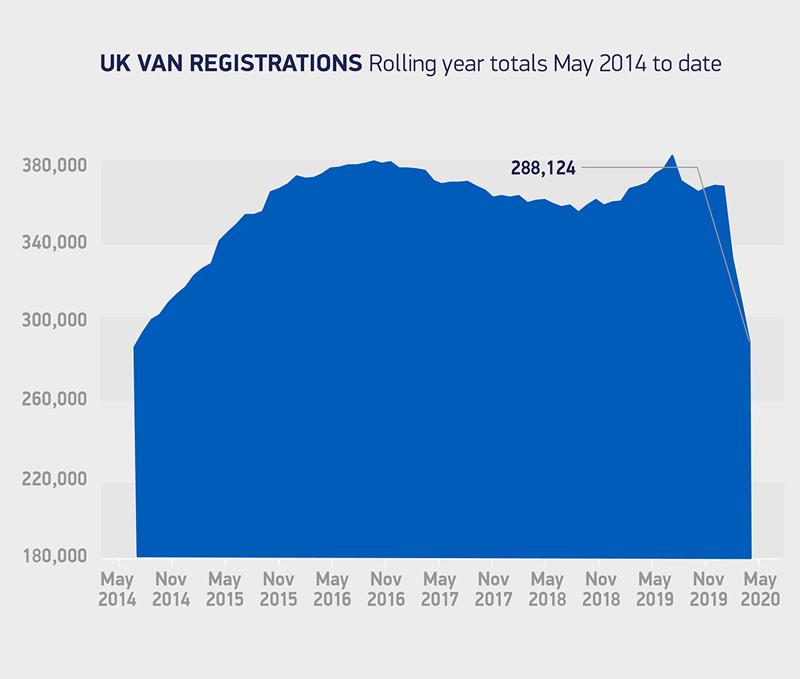 SMMT announces drop in van registrations