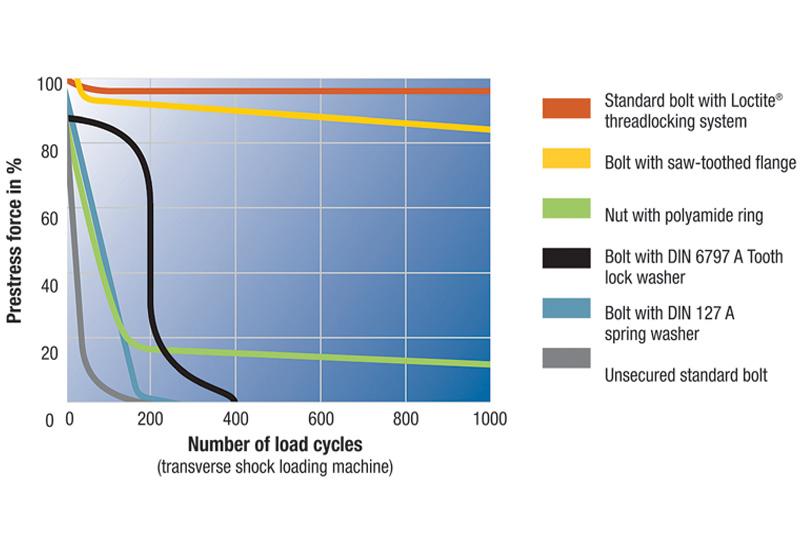 Henkel explains method of fixing fasteners
