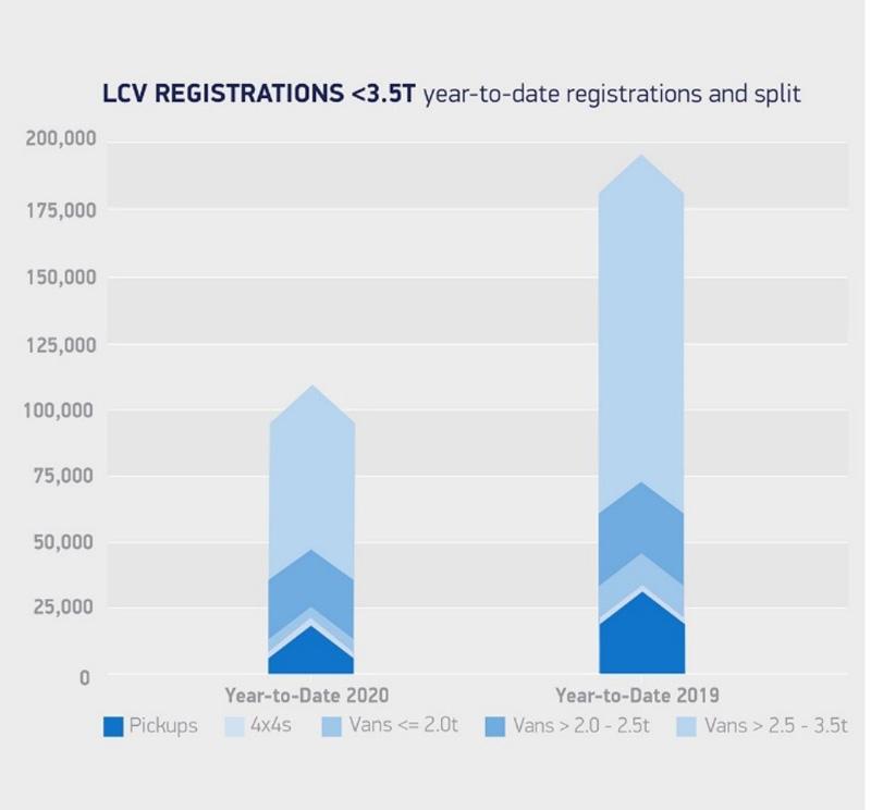 SMMT announces decline in UK LCV market