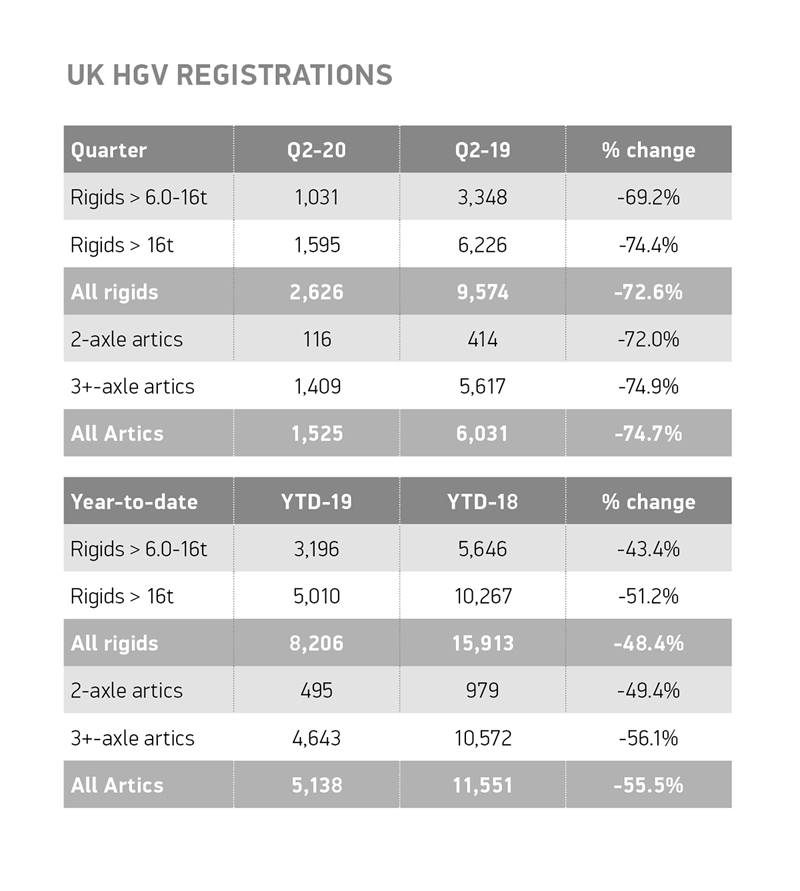SMMT announces fall in UK HGV registrations