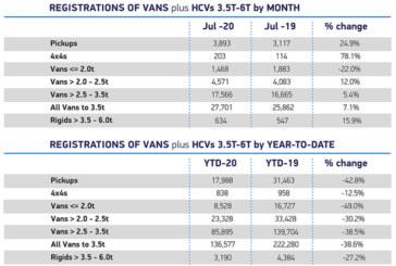 SMMT reveals LCV market grows