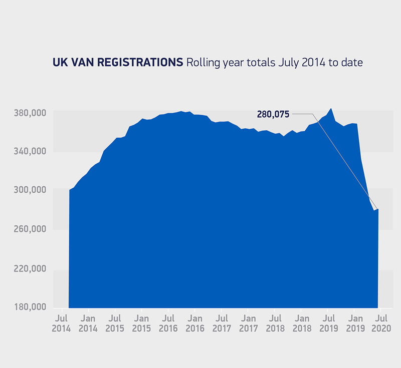SMMT reveals LCV market grows