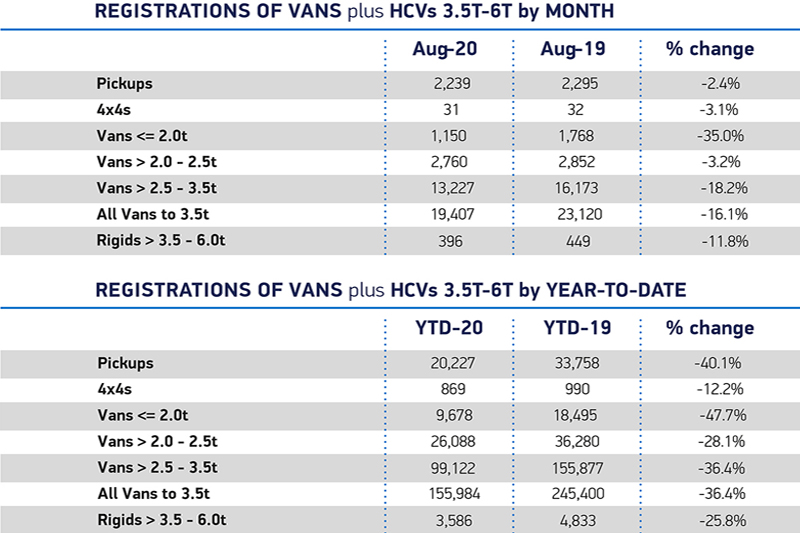 SMMT reveals decline in LCV market
