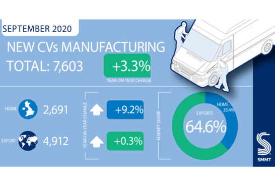 SMMT data shows rise in CV production