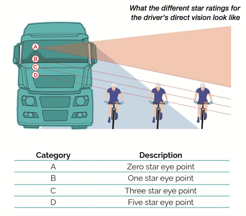 Trakm8 Direct Vision Standard