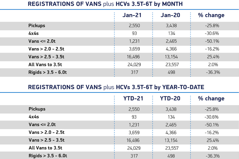 LCV market records growth for January