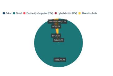 Diesel dominates EU truck registrations