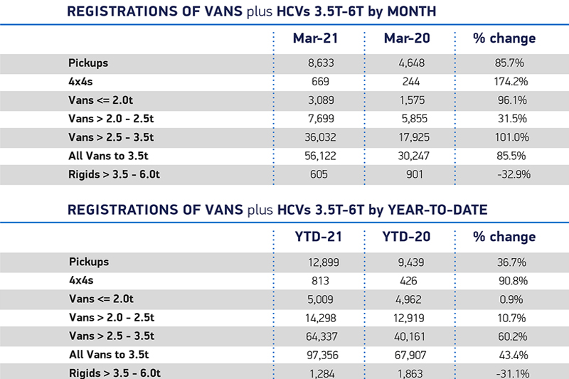 Data shows new van market is playing catch-up