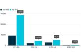 CV market records accelerated increase