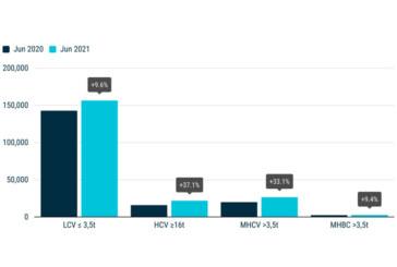 ACEA reveals increase in CV registrations